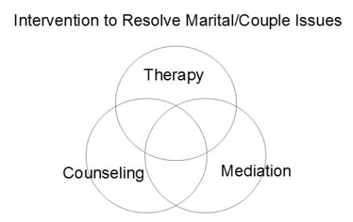 couple-intervention